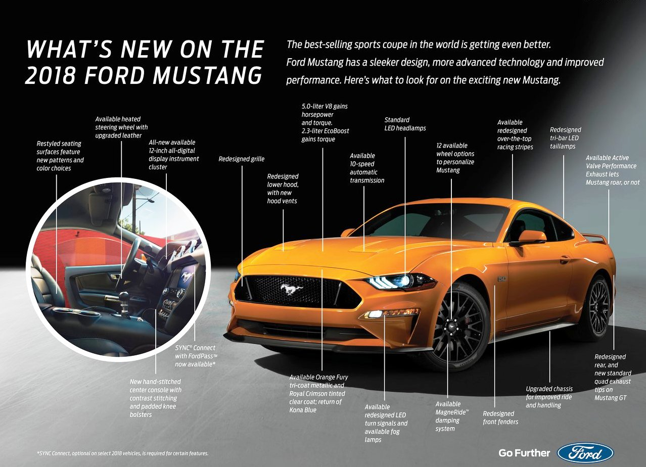 2020 Ford Mustang Concept GT New Features Infografi