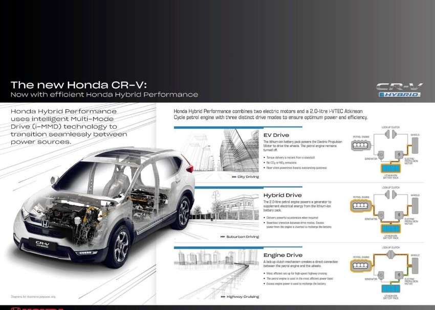 2020 Honda CR-V Hybrid Specifications